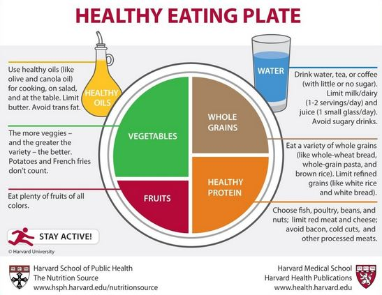 harvardhealthyeating